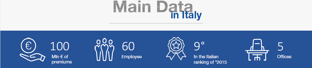 PCA in Italy